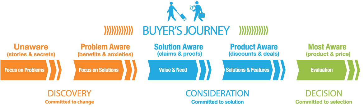 AM -Buyers-Journey-Stages.png